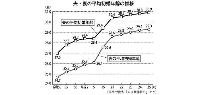 少子化グラフ